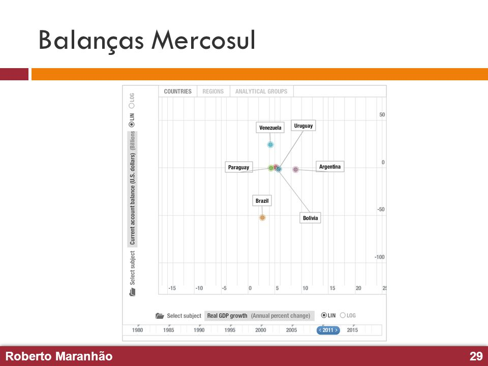 Roberto Maranhão29 Roberto Maranhão29 Balanças Mercosul