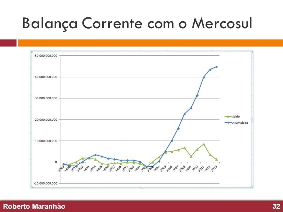 Roberto Maranhão32 Roberto Maranhão32 Balança Corrente com o Mercosul