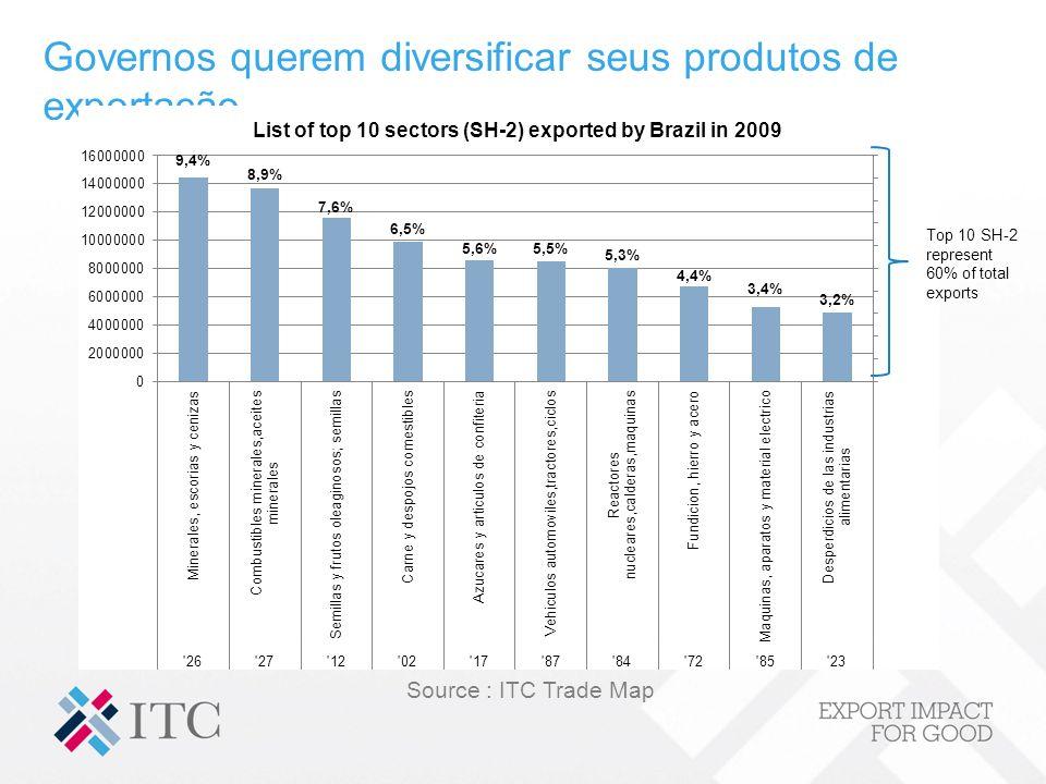 Governos querem diversificar seus produtos de exportação Top 10 SH-2 represent 60% of total exports Source : ITC Trade Map