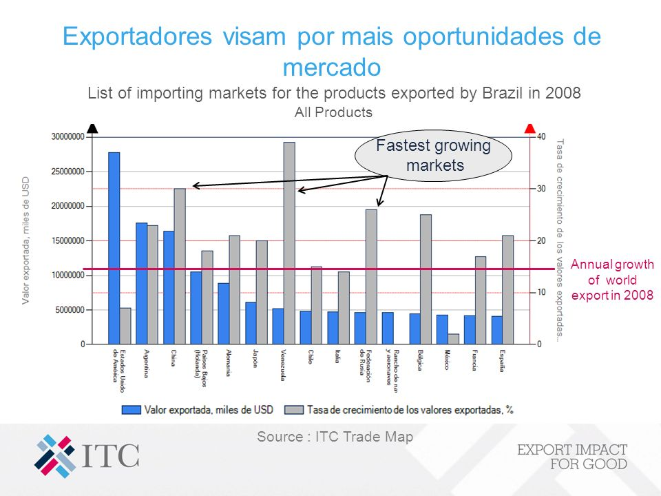 Exportadores visam por mais oportunidades de mercado Fastest growing markets List of importing markets for the products exported by Brazil in 2008 All