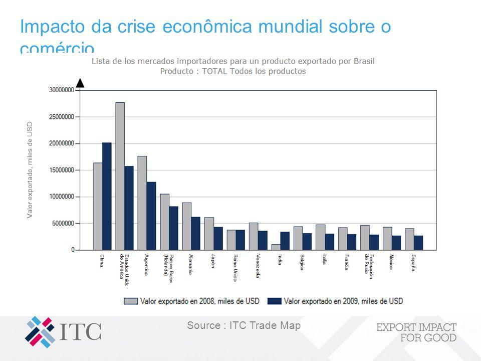 Impacto da crise econômica mundial sobre o comércio Source : ITC Trade Map