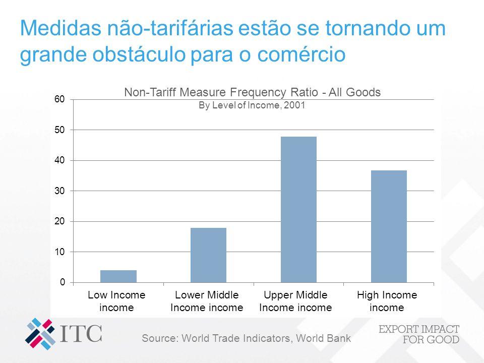 Medidas não-tarifárias estão se tornando um grande obstáculo para o comércio Source: World Trade Indicators, World Bank Non-Tariff Measure Frequency R