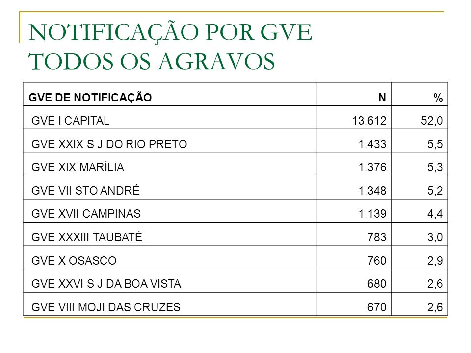 NOTIFICAÇÃO POR GVE TODOS OS AGRAVOS GVE DE NOTIFICAÇÃON% GVE I CAPITAL13.61252,0 GVE XXIX S J DO RIO PRETO1.4335,5 GVE XIX MARÍLIA1.3765,3 GVE VII STO ANDRÉ1.3485,2 GVE XVII CAMPINAS1.1394,4 GVE XXXIII TAUBATÉ7833,0 GVE X OSASCO7602,9 GVE XXVI S J DA BOA VISTA6802,6 GVE VIII MOJI DAS CRUZES6702,6
