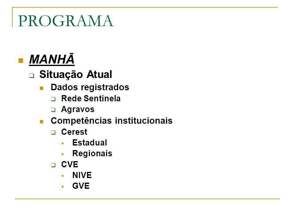 PROGRAMA MANHÃ Situação Atual Dados registrados Rede Sentinela Agravos Competências institucionais Cerest Estadual Regionais CVE NIVE GVE