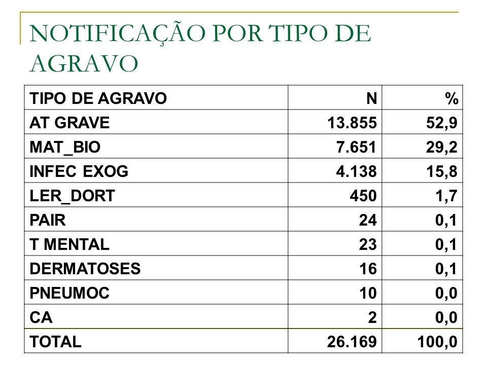 NOTIFICAÇÃO POR TIPO DE AGRAVO TIPO DE AGRAVON% AT GRAVE13.85552,9 MAT_BIO7.65129,2 INFEC EXOG4.13815,8 LER_DORT4501,7 PAIR240,1 T MENTAL230,1 DERMATO