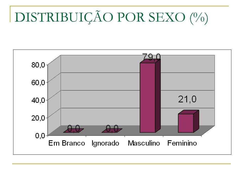 DISTRIBUIÇÃO POR SEXO (%)