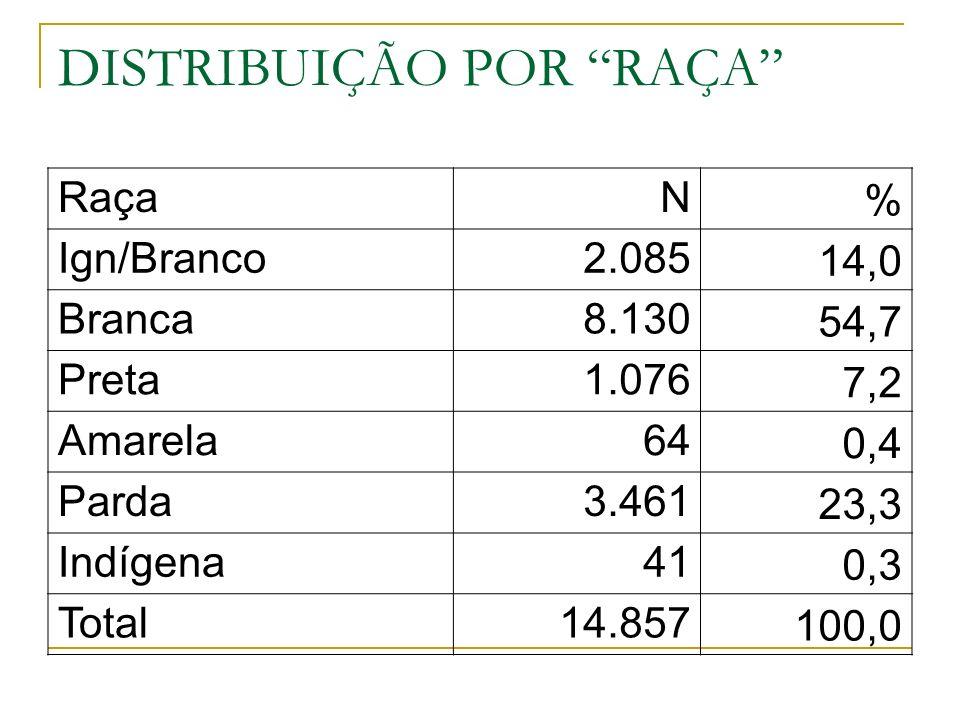 DISTRIBUIÇÃO POR RAÇA RaçaN % Ign/Branco2.085 14,0 Branca8.130 54,7 Preta1.076 7,2 Amarela64 0,4 Parda3.461 23,3 Indígena41 0,3 Total14.857 100,0