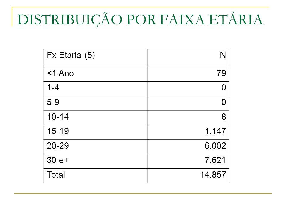 DISTRIBUIÇÃO POR FAIXA ETÁRIA Fx Etaria (5)N <1 Ano79 1-40 5-90 10-148 15-191.147 20-296.002 30 e+7.621 Total14.857
