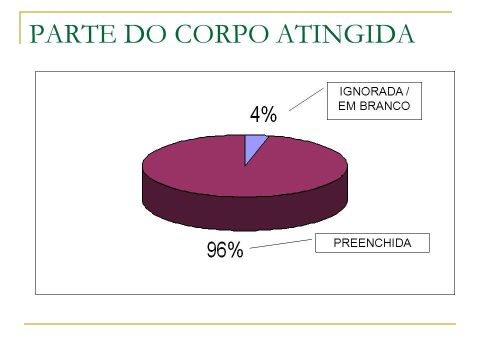 PARTE DO CORPO ATINGIDA IGNORADA / EM BRANCO PREENCHIDA