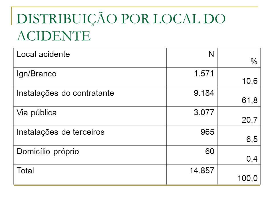 DISTRIBUIÇÃO POR LOCAL DO ACIDENTE Local acidenteN % Ign/Branco1.571 10,6 Instalações do contratante9.184 61,8 Via pública3.077 20,7 Instalações de terceiros965 6,5 Domicílio próprio60 0,4 Total14.857 100,0
