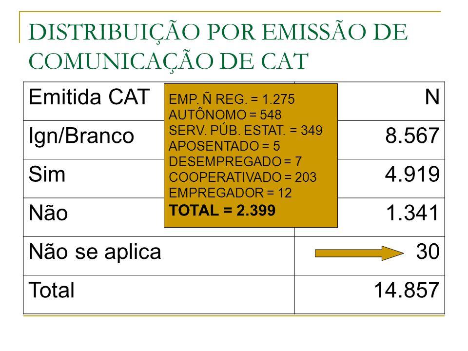 DISTRIBUIÇÃO POR EMISSÃO DE COMUNICAÇÃO DE CAT Emitida CATN Ign/Branco8.567 Sim4.919 Não1.341 Não se aplica30 Total14.857 EMP. Ñ REG. = 1.275 AUTÔNOMO