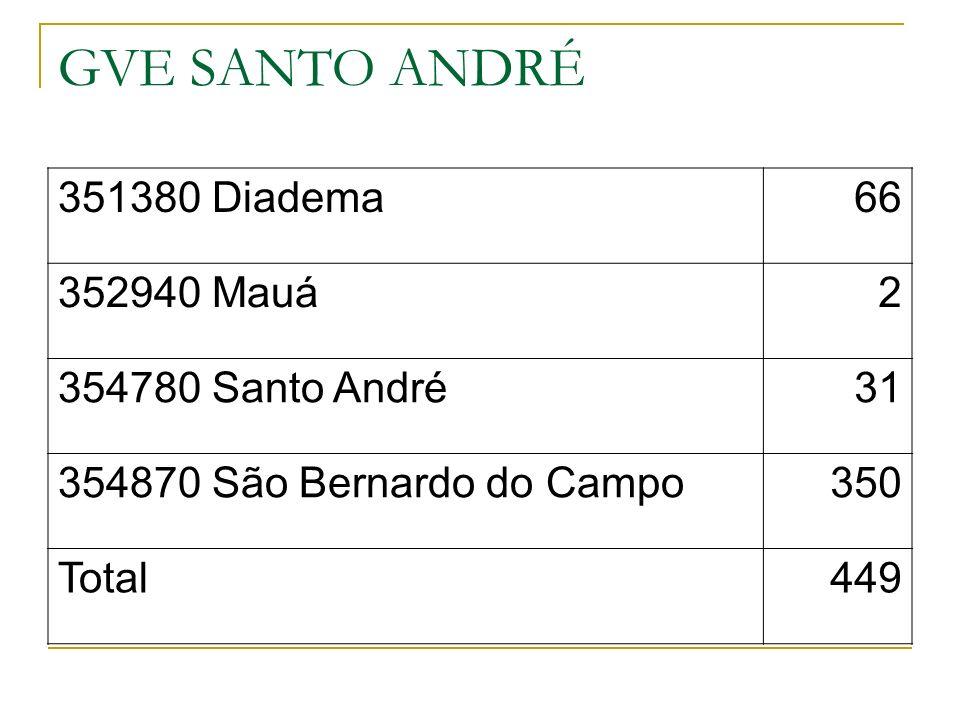 GVE SANTO ANDRÉ 351380 Diadema66 352940 Mauá2 354780 Santo André31 354870 São Bernardo do Campo350 Total449