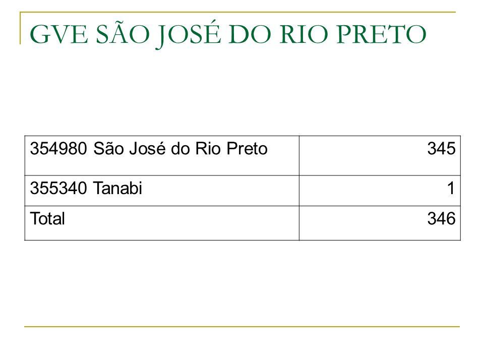 GVE SÃO JOSÉ DO RIO PRETO 354980 São José do Rio Preto345 355340 Tanabi1 Total346