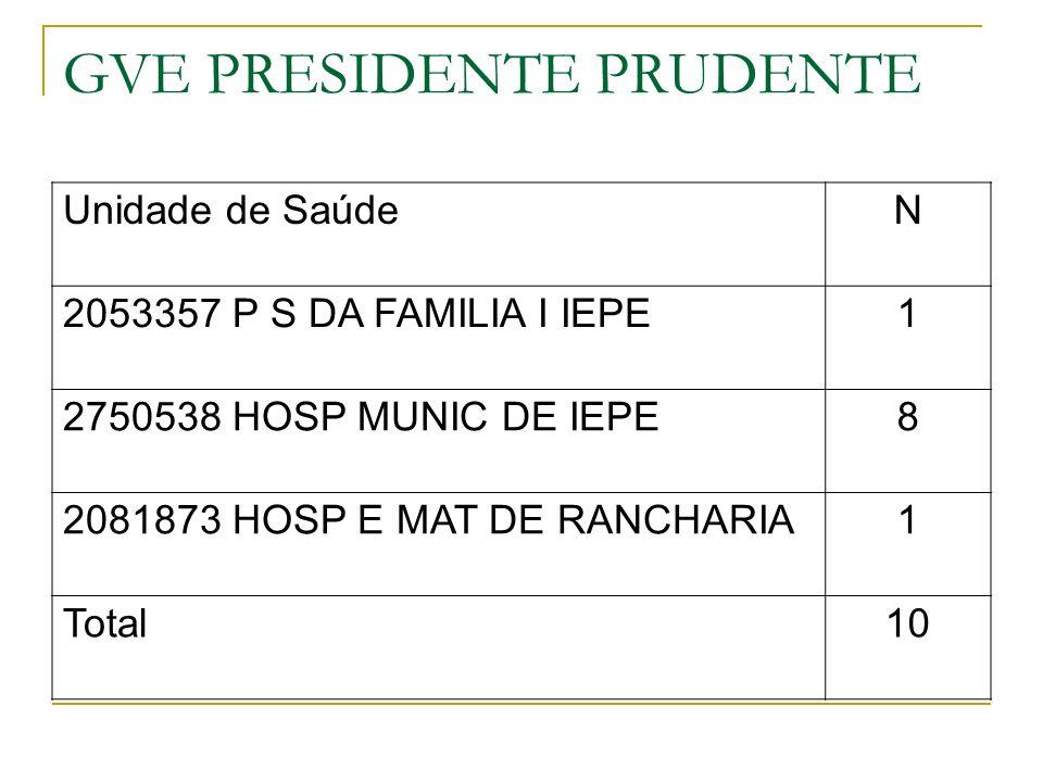 GVE PRESIDENTE PRUDENTE Unidade de SaúdeN 2053357 P S DA FAMILIA I IEPE1 2750538 HOSP MUNIC DE IEPE8 2081873 HOSP E MAT DE RANCHARIA1 Total10