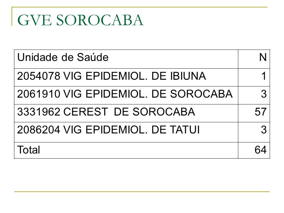 GVE SOROCABA Unidade de SaúdeN 2054078 VIG EPIDEMIOL.