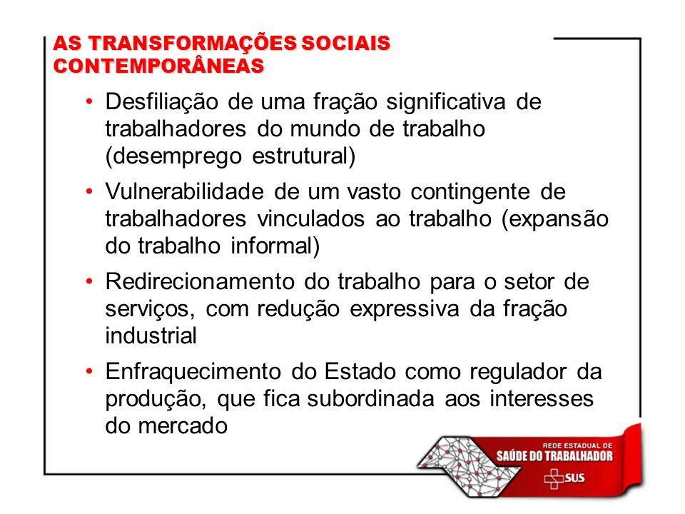 AS TRANSFORMAÇÕES SOCIAIS CONTEMPORÂNEAS Desfiliação de uma fração significativa de trabalhadores do mundo de trabalho (desemprego estrutural) Vulnera