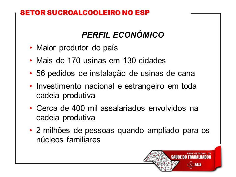 SETOR SUCROALCOOLEIRO NO ESP PERFIL ECONÔMICO Maior produtor do país Mais de 170 usinas em 130 cidades 56 pedidos de instalação de usinas de cana Inve