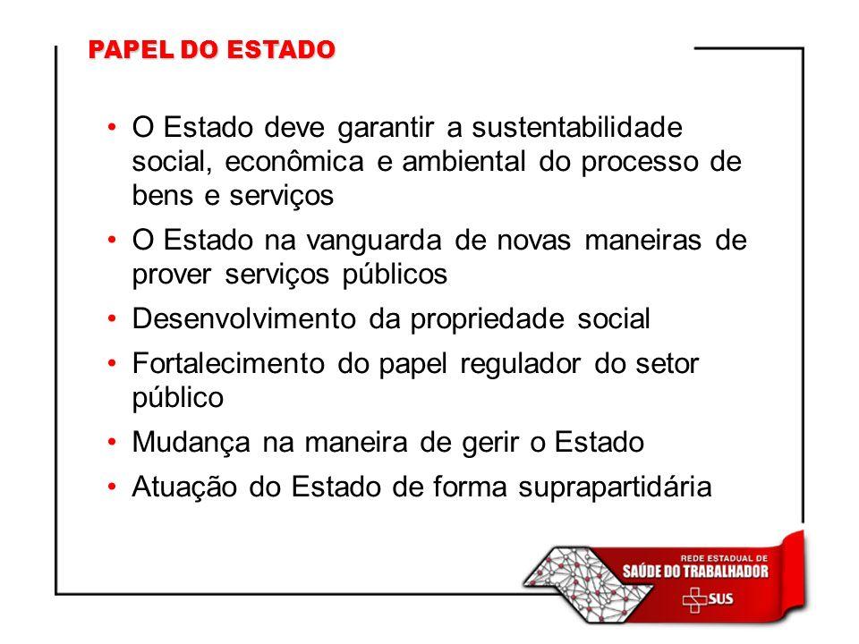 PAPEL DO ESTADO O Estado deve garantir a sustentabilidade social, econômica e ambiental do processo de bens e serviços O Estado na vanguarda de novas