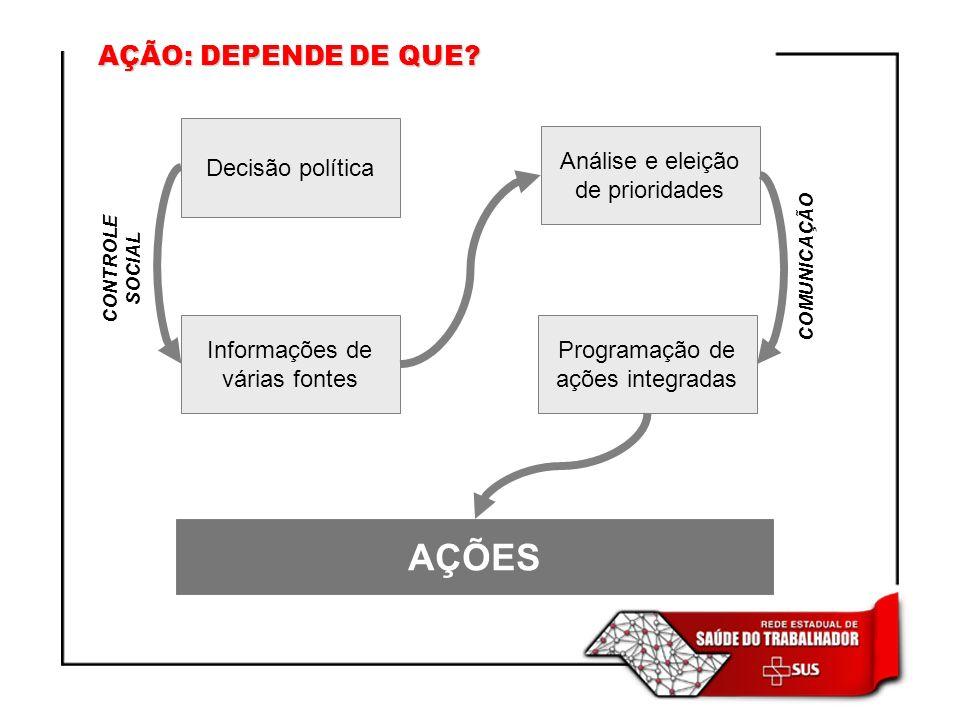 AÇÃO: DEPENDE DE QUE? Decisão política Informações de várias fontes Análise e eleição de prioridades Programação de ações integradas AÇÕES CONTROLE SO