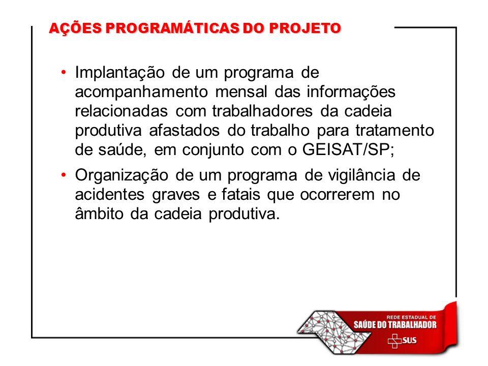 Implantação de um programa de acompanhamento mensal das informações relacionadas com trabalhadores da cadeia produtiva afastados do trabalho para trat