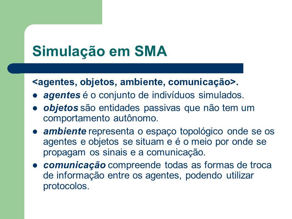 Simulação em SMA. agentes é o conjunto de indivíduos simulados.
