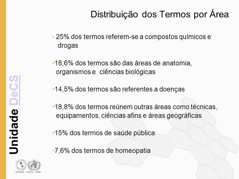 Unidade DeCSDeCS Distribuição dos Termos por Área 25% dos termos referem-se a compostos químicos e drogas 18,6% dos termos são das áreas de anatomia,