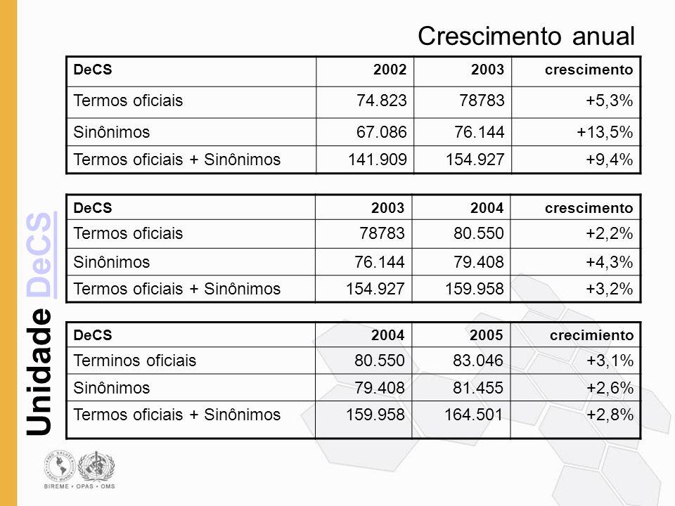 Unidade DeCSDeCS Crescimento anual DeCS20022003crescimento Termos oficiais74.82378783+5,3% Sinônimos67.08676.144+13,5% Termos oficiais + Sinônimos141.