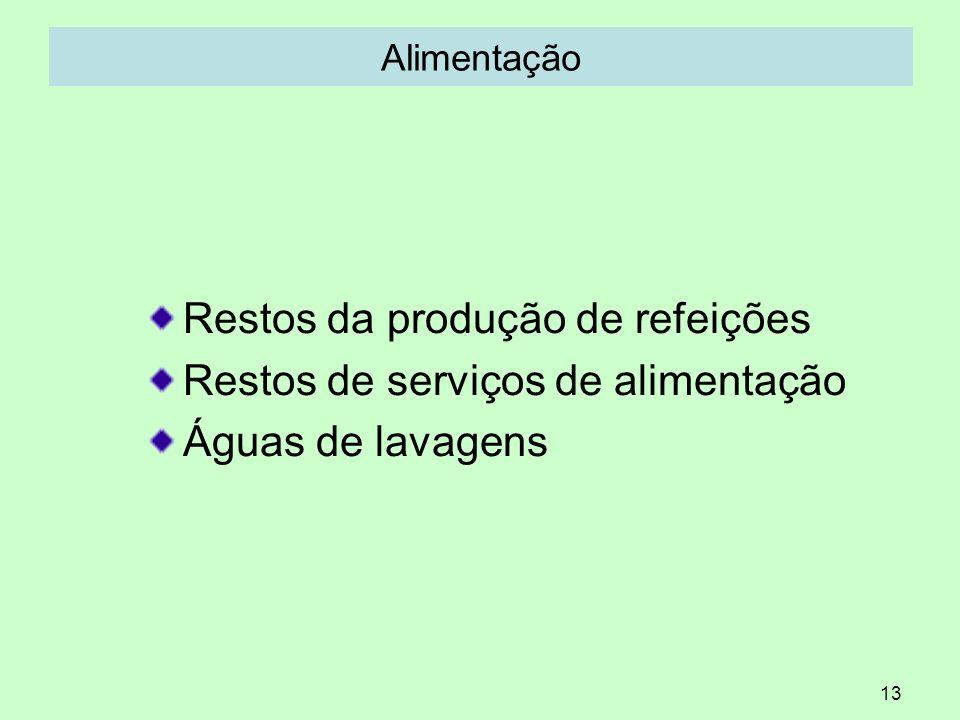 13 Alimentação Restos da produção de refeições Restos de serviços de alimentação Águas de lavagens