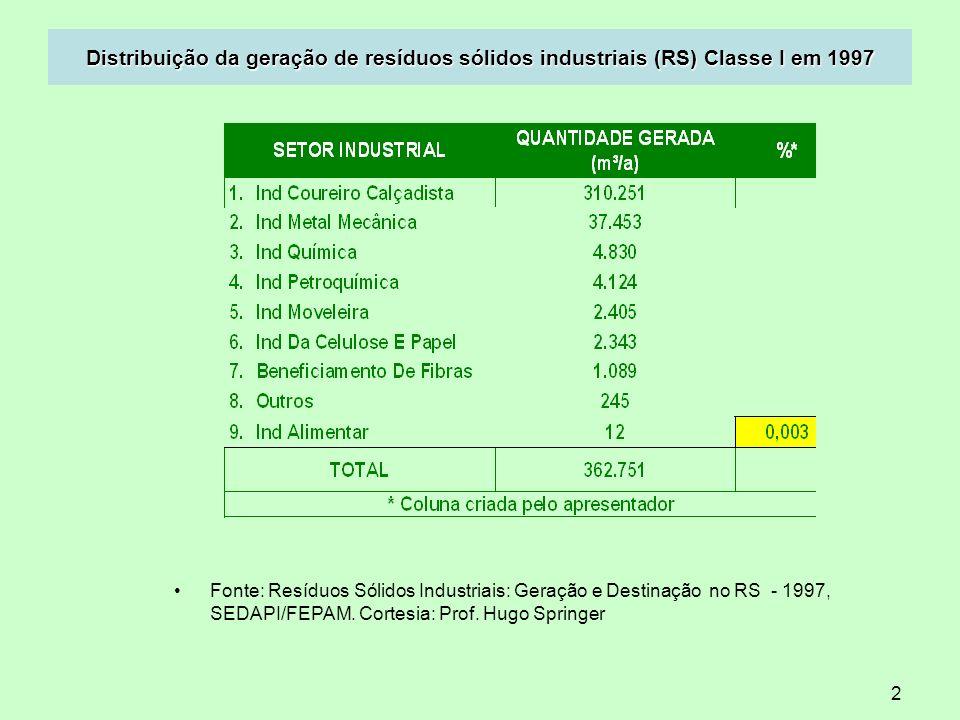 2 Distribuição da geração de resíduos sólidos industriais (RS) Classe I em 1997 Fonte: Resíduos Sólidos Industriais: Geração e Destinação no RS - 1997