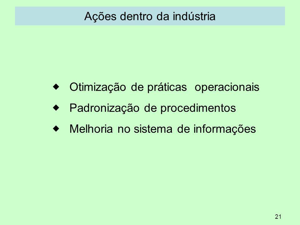 21 Ações dentro da indústria Otimização de práticas operacionais Padronização de procedimentos Melhoria no sistema de informações