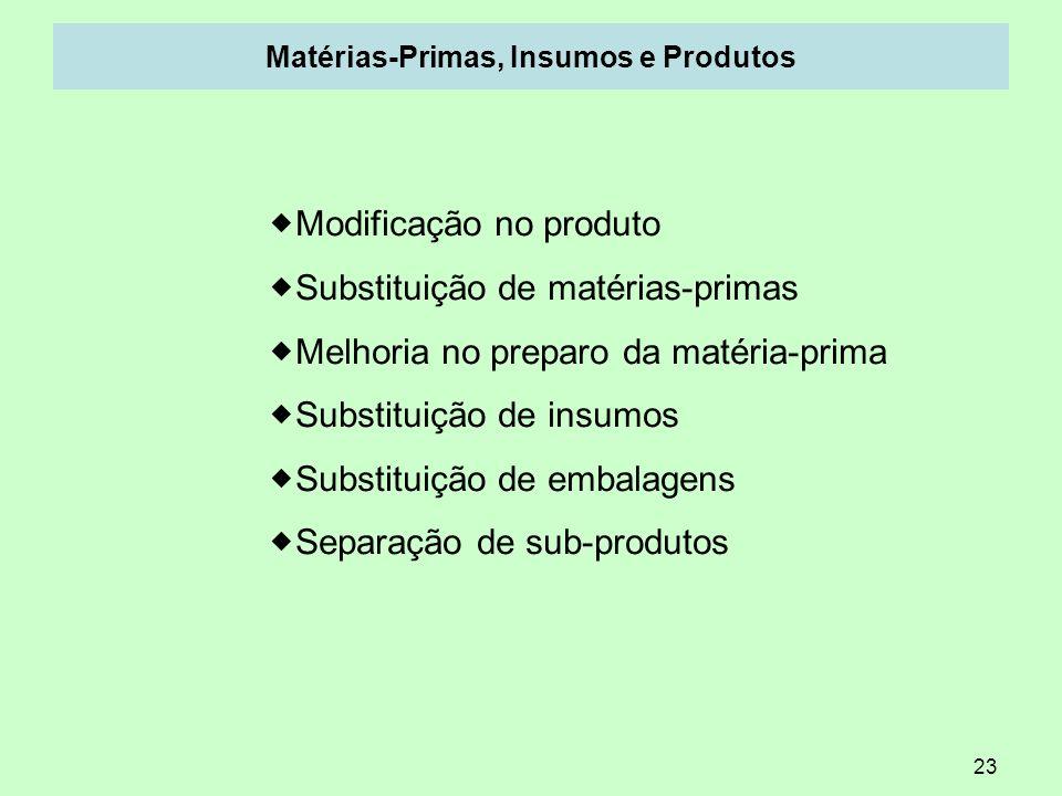 23 Matérias-Primas, Insumos e Produtos Modificação no produto Substituição de matérias-primas Melhoria no preparo da matéria-prima Substituição de ins