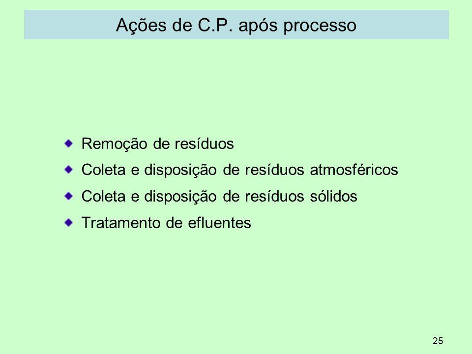25 Ações de C.P. após processo Remoção de resíduos Coleta e disposição de resíduos atmosféricos Coleta e disposição de resíduos sólidos Tratamento de