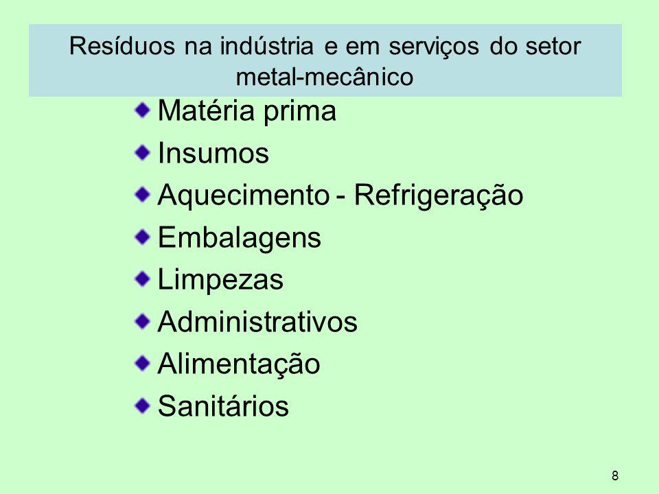 8 Resíduos na indústria e em serviços do setor metal-mecânico Matéria prima Insumos Aquecimento - Refrigeração Embalagens Limpezas Administrativos Ali