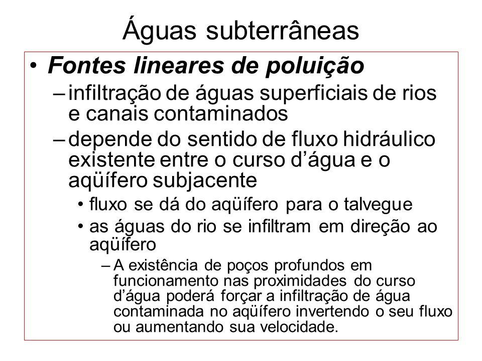 Águas subterrâneas Fontes lineares de poluição –infiltração de águas superficiais de rios e canais contaminados –depende do sentido de fluxo hidráulico existente entre o curso dágua e o aqüífero subjacente fluxo se dá do aqüífero para o talvegue as águas do rio se infiltram em direção ao aqüífero –A existência de poços profundos em funcionamento nas proximidades do curso dágua poderá forçar a infiltração de água contaminada no aqüífero invertendo o seu fluxo ou aumentando sua velocidade.