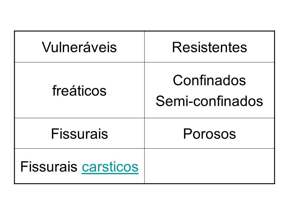 VulneráveisResistentes freáticos Confinados Semi-confinados FissuraisPorosos Fissurais carsticoscarsticos