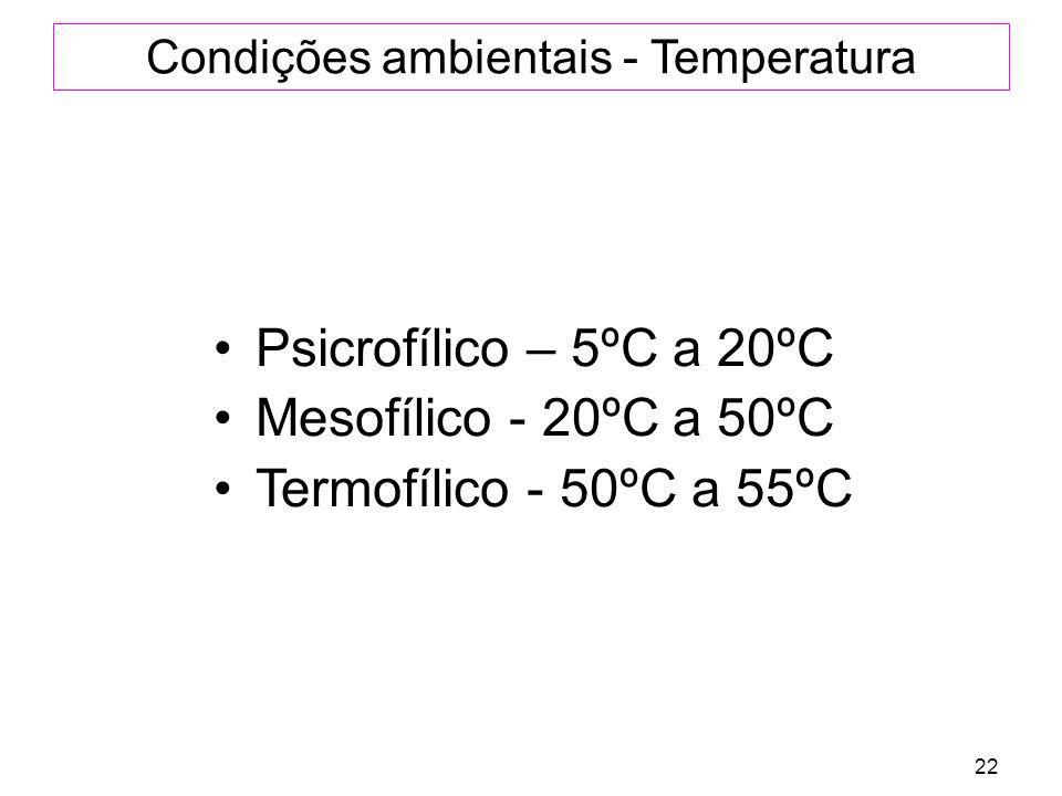 22 Condições ambientais - Temperatura Psicrofílico – 5ºC a 20ºC Mesofílico - 20ºC a 50ºC Termofílico - 50ºC a 55ºC