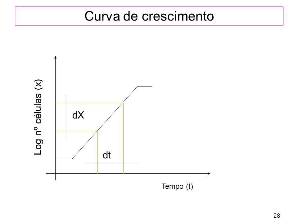 28 Curva de crescimento Log nº células (x) dX Tempo (t) dt