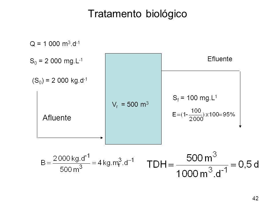 42 Tratamento biológico Afluente Q = 1 000 m 3.d -1 S 0 = 2 000 mg.L -1 (S 0 ) = 2 000 kg.d -1 V r = 500 m 3 Efluente S f = 100 mg.L 1
