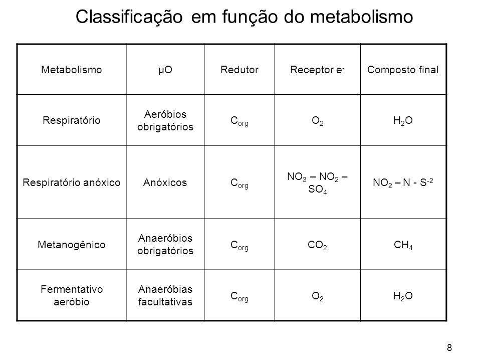 8 Classificação em função do metabolismo MetabolismoμOμORedutorReceptor e - Composto final Respiratório Aeróbios obrigatórios C org O2O2 H2OH2O Respir