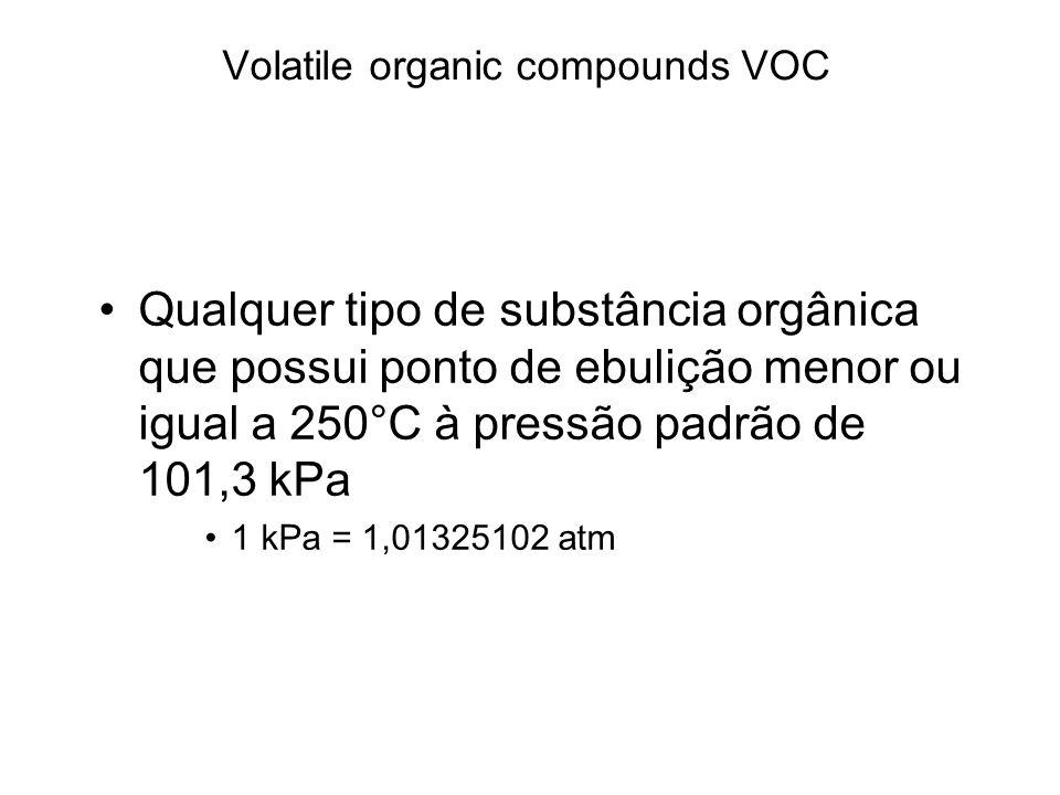 Volatile organic compounds VOC Qualquer tipo de substância orgânica que possui ponto de ebulição menor ou igual a 250°C à pressão padrão de 101,3 kPa