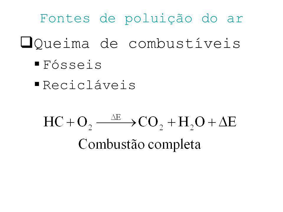 Fontes de poluição do ar Queima de combustíveis Fósseis Recicláveis