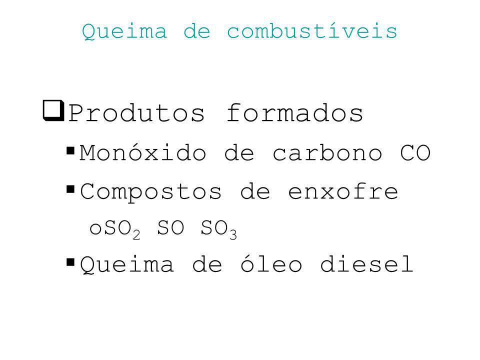 Queima de combustíveis Produtos formados Monóxido de carbono CO Compostos de enxofre oSO 2 SO SO 3 Queima de óleo diesel
