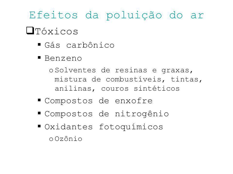 Efeitos da poluição do ar Tóxicos Gás carbônico Benzeno oSolventes de resinas e graxas, mistura de combustíveis, tintas, anilinas, couros sintéticos C