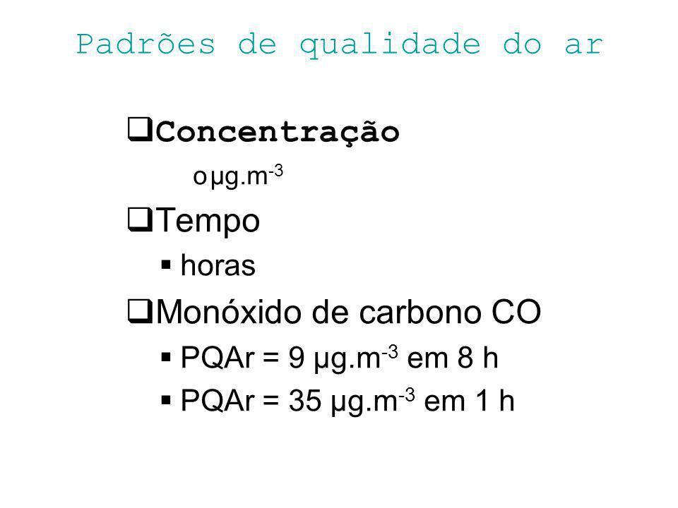 Padrões de qualidade do ar Concentração oµg.m -3 Tempo horas Monóxido de carbono CO PQAr = 9 μg.m -3 em 8 h PQAr = 35 μg.m -3 em 1 h