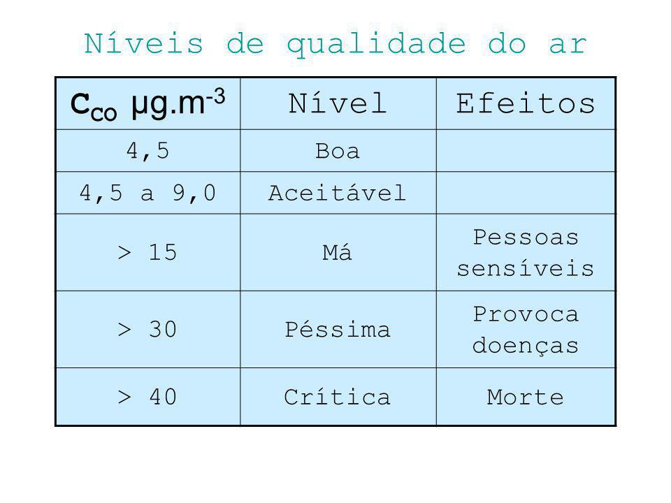 Níveis de qualidade do ar C CO μg.m -3 NívelEfeitos 4,5Boa 4,5 a 9,0Aceitável > 15Má Pessoas sensíveis > 30Péssima Provoca doenças > 40CríticaMorte