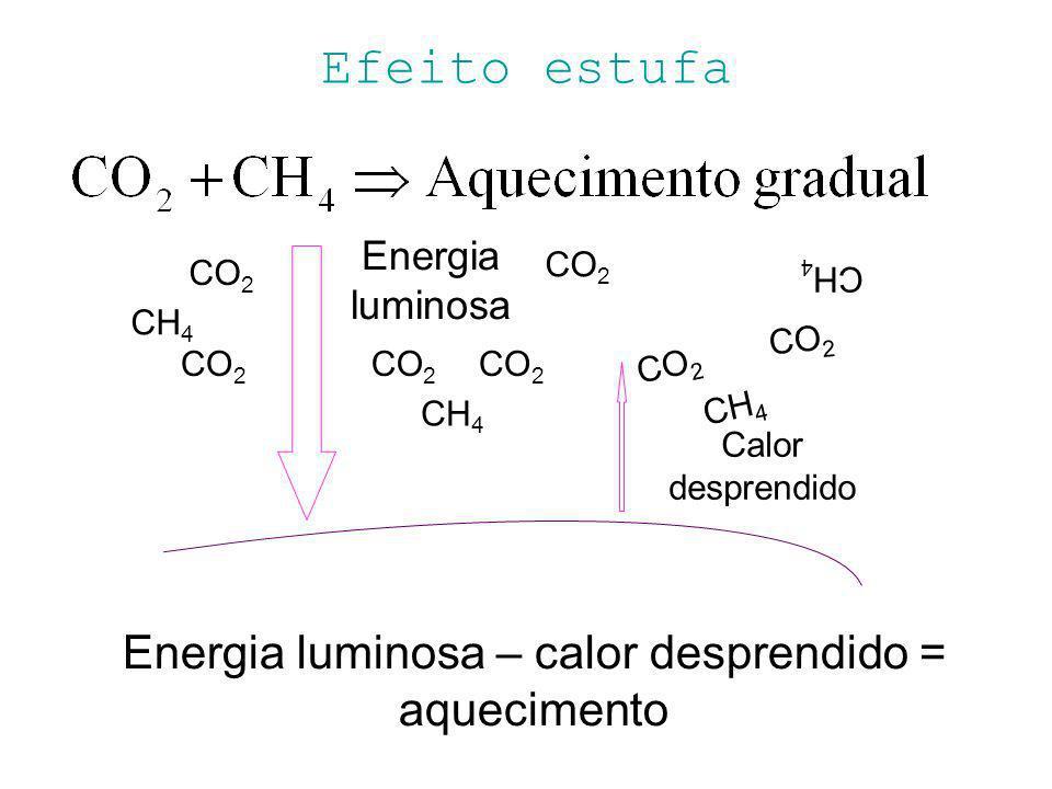 Efeito estufa Energia luminosa Calor desprendido CO 2 CH 4 Energia luminosa – calor desprendido = aquecimento