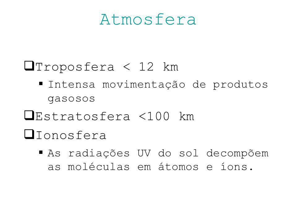 Troposfera < 12 km Intensa movimentação de produtos gasosos Estratosfera <100 km Ionosfera As radiações UV do sol decompõem as moléculas em átomos e í