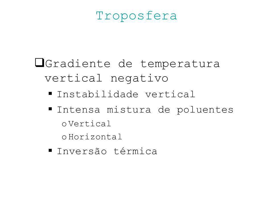 Troposfera Gradiente de temperatura vertical negativo Instabilidade vertical Intensa mistura de poluentes oVertical oHorizontal Inversão térmica