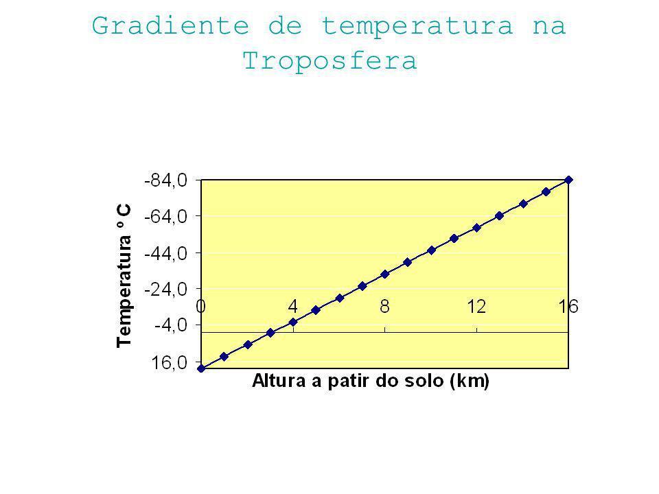 Inversão Térmica O aquecimento do ar atmosférico reflexão dos raios solares na terra E não pela incidência dos raios solares oO aquecimento do solo provoca o aquecimento do ar.