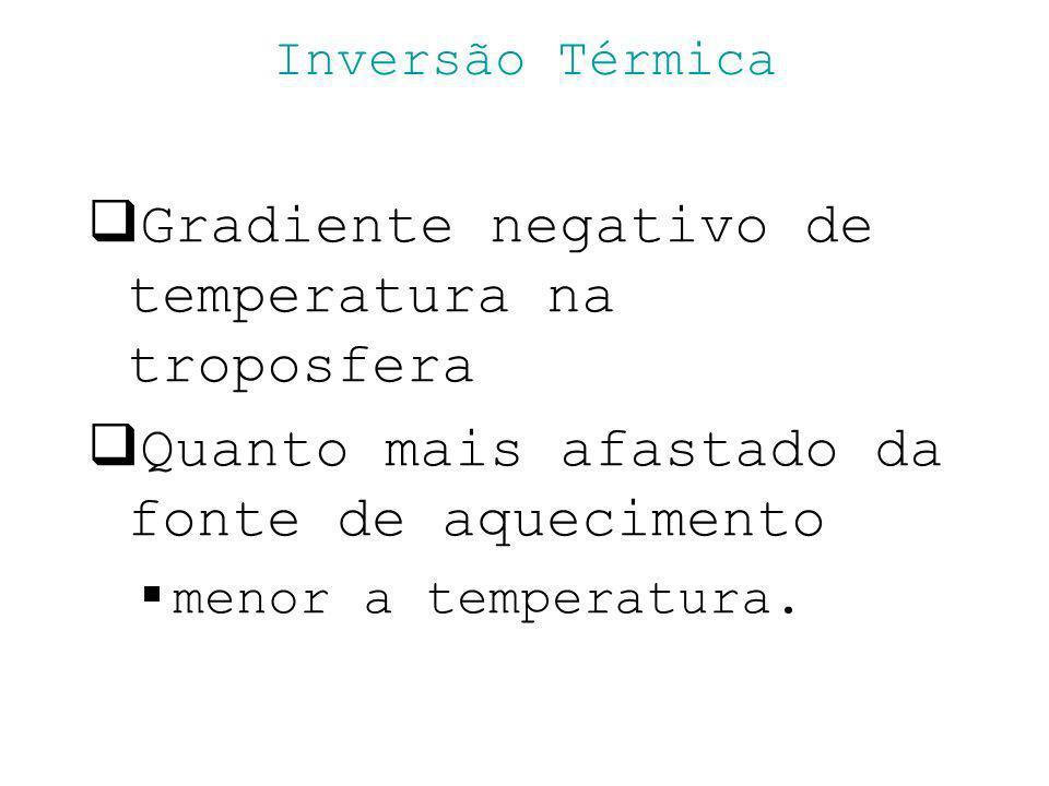 Inversão Térmica Gradiente negativo de temperatura na troposfera Quanto mais afastado da fonte de aquecimento menor a temperatura.